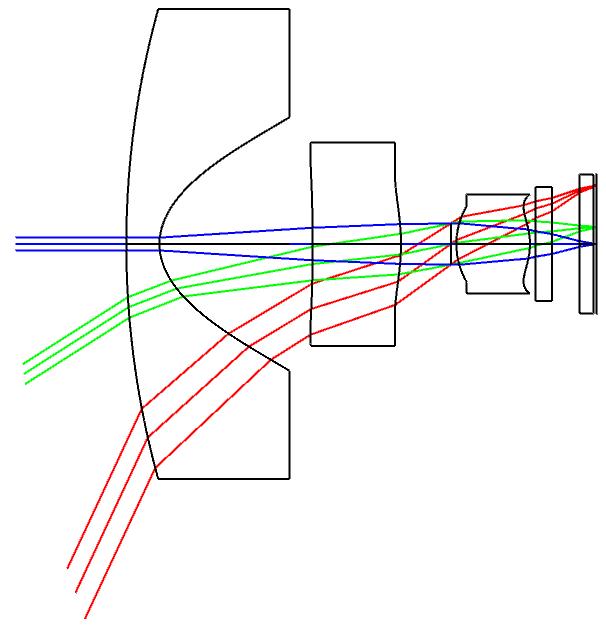 非球面レンズとは?特徴やメリットについて